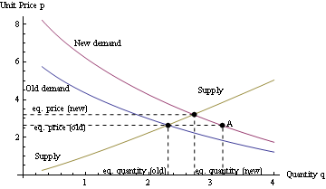 What Are Supply and Demand Curves?