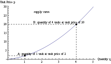 Concaveupsupplycurve.png