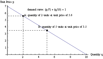 Lineardemandcurve.png