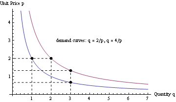 Demand_curve