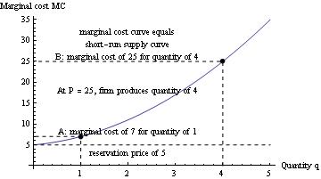 short run supply curve