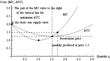 how to plot the short run supply curve